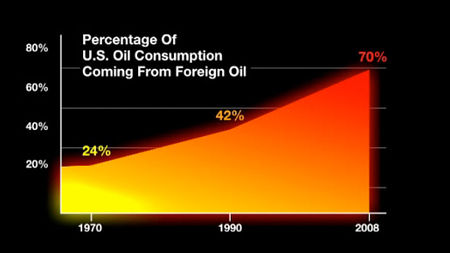 Oilconsumption